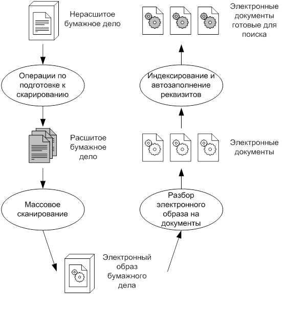 Процесс перевода документов в